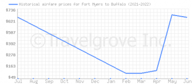 Price overview for flights from Fort Myers to Buffalo
