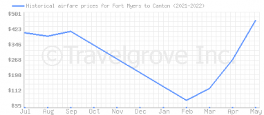 Price overview for flights from Fort Myers to Canton
