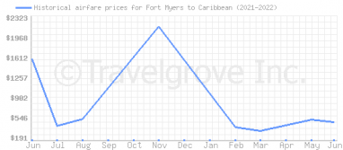 Price overview for flights from Fort Myers to Caribbean