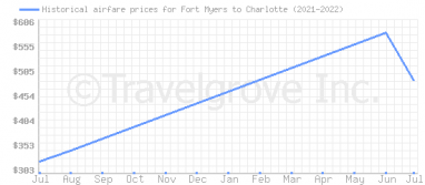 Price overview for flights from Fort Myers to Charlotte