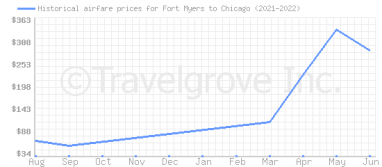 Price overview for flights from Fort Myers to Chicago