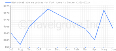 Price overview for flights from Fort Myers to Denver