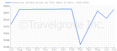 Price overview for flights from Fort Myers to Haiti