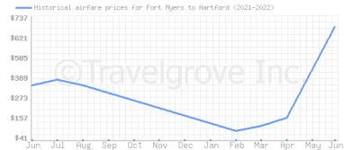 Price overview for flights from Fort Myers to Hartford