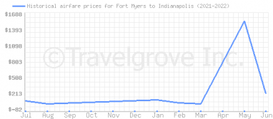 Price overview for flights from Fort Myers to Indianapolis