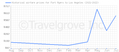 Price overview for flights from Fort Myers to Los Angeles