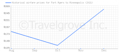 Price overview for flights from Fort Myers to Minneapolis