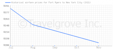 Price overview for flights from Fort Myers to New York City