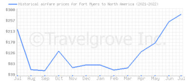 Price overview for flights from Fort Myers to North America