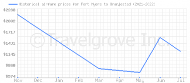 Price overview for flights from Fort Myers to Oranjestad