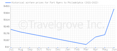 Price overview for flights from Fort Myers to Philadelphia