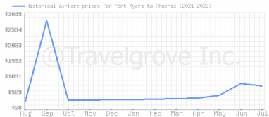 Price overview for flights from Fort Myers to Phoenix