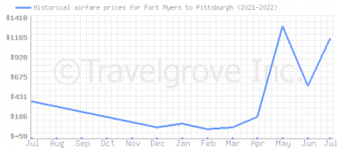 Price overview for flights from Fort Myers to Pittsburgh