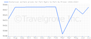 Price overview for flights from Fort Myers to Port Au Prince
