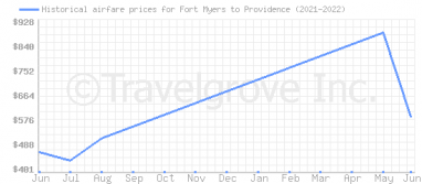 Price overview for flights from Fort Myers to Providence