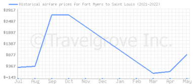 Price overview for flights from Fort Myers to Saint Louis