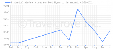 Price overview for flights from Fort Myers to San Antonio