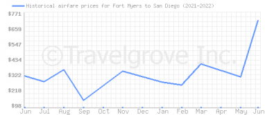 Price overview for flights from Fort Myers to San Diego