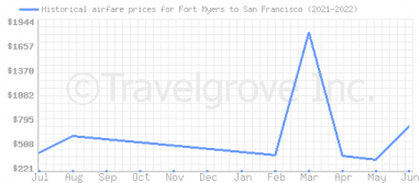 Price overview for flights from Fort Myers to San Francisco
