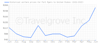Price overview for flights from Fort Myers to United States
