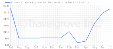 Price overview for flights from Fort Worth to Atlanta