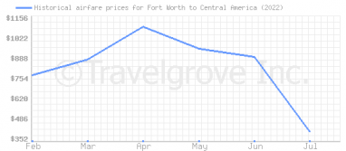 Price overview for flights from Fort Worth to Central America