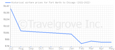 Price overview for flights from Fort Worth to Chicago