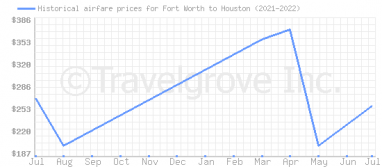 Price overview for flights from Fort Worth to Houston
