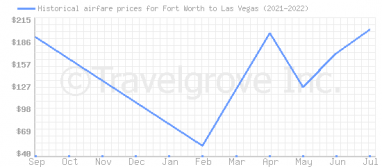 Price overview for flights from Fort Worth to Las Vegas