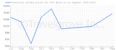 Price overview for flights from Fort Worth to Los Angeles