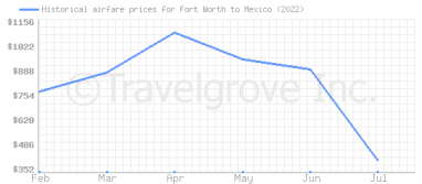 Price overview for flights from Fort Worth to Mexico
