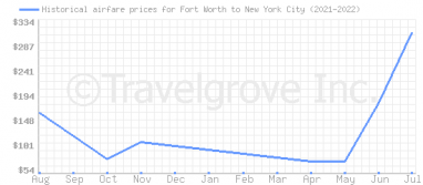 Price overview for flights from Fort Worth to New York City