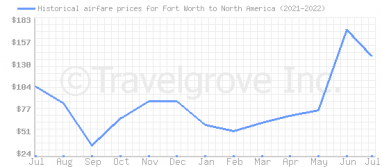 Price overview for flights from Fort Worth to North America