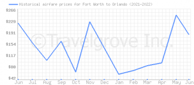 Price overview for flights from Fort Worth to Orlando