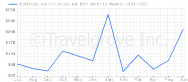 Price overview for flights from Fort Worth to Phoenix