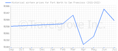 Price overview for flights from Fort Worth to San Francisco