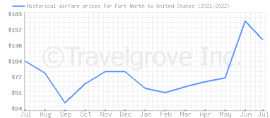 Price overview for flights from Fort Worth to United States