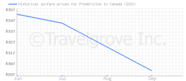 Price overview for flights from Fredericton to Canada