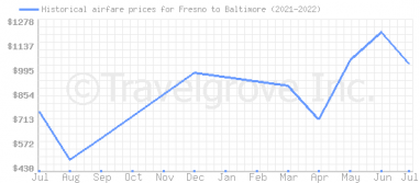 Price overview for flights from Fresno to Baltimore