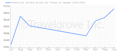 Price overview for flights from Fresno to Canada