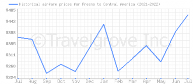 Price overview for flights from Fresno to Central America