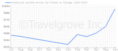 Price overview for flights from Fresno to Chicago