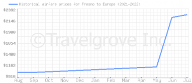 Price overview for flights from Fresno to Europe