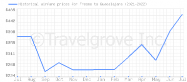 Price overview for flights from Fresno to Guadalajara