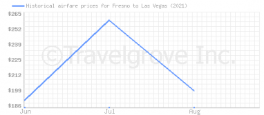 Price overview for flights from Fresno to Las Vegas
