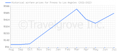 Price overview for flights from Fresno to Los Angeles