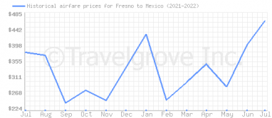 Price overview for flights from Fresno to Mexico