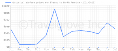 Price overview for flights from Fresno to North America