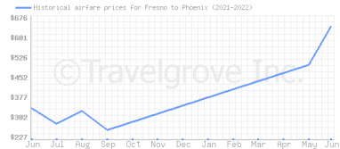 Price overview for flights from Fresno to Phoenix