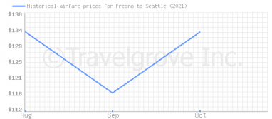Price overview for flights from Fresno to Seattle
